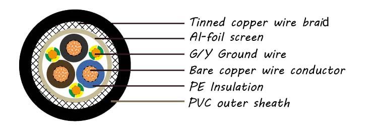 2YSLCY-J EMC VFD PVC Cable 0.6 1KV