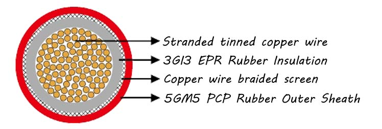 NTMCGCWOU Flexible MV Single Core Mining Cable Construction