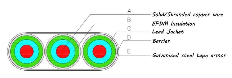 QYEQ EPDM LEAD Flat Electrical Submersible Pump Cable Construction
