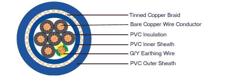 H05VVC4V5-F NYSLYCYO PVC Control Cable Construction